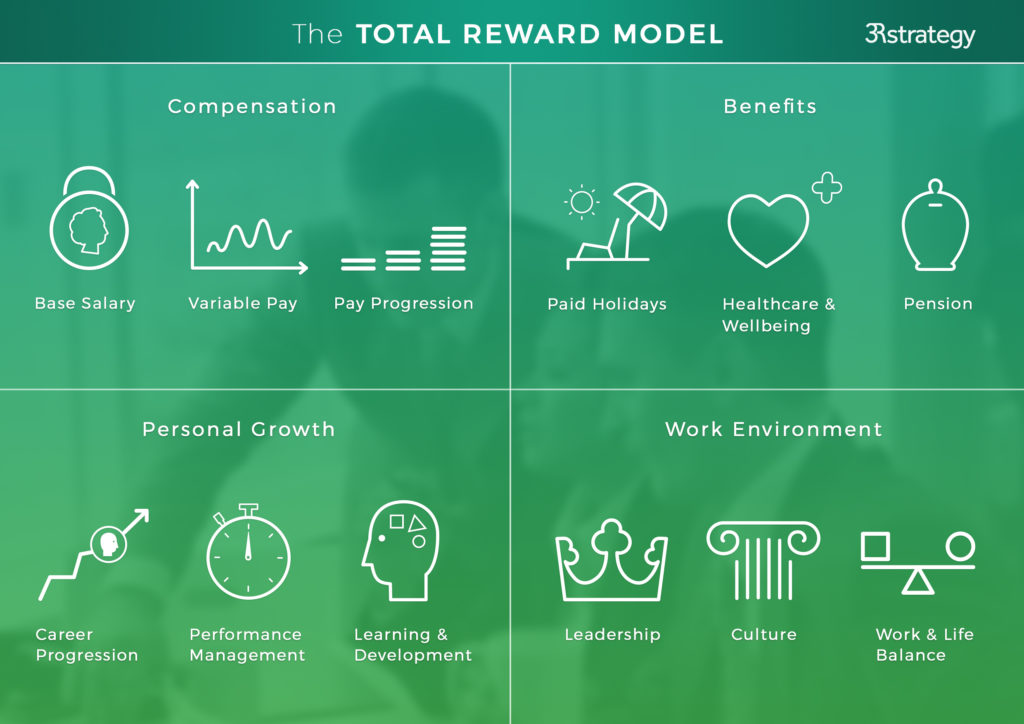what is a reward strategy - The total reward model