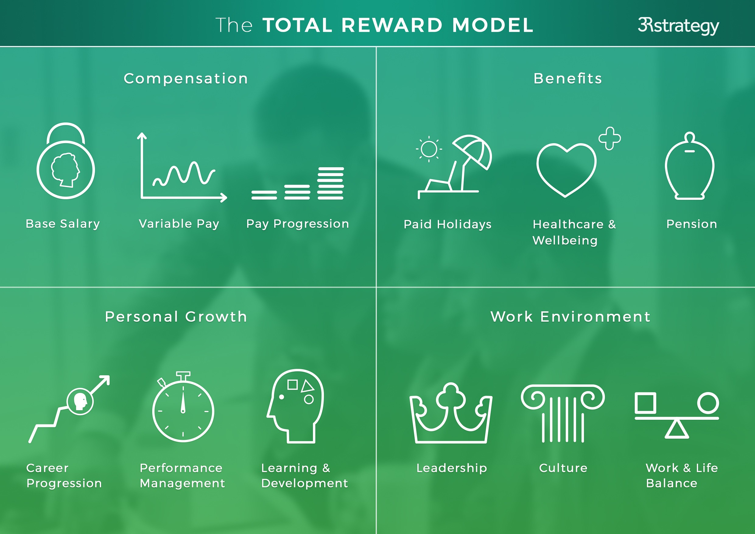 "key attributes to total rewards Rewards and incentives leaders use a variety of rewards and incentives to motivate employees according to ivancevich and matteson (1990:171) ""organizations use is a variety of rewards to."